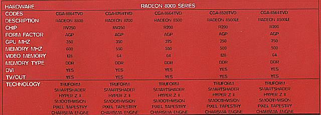 Radeon 8000 Serie