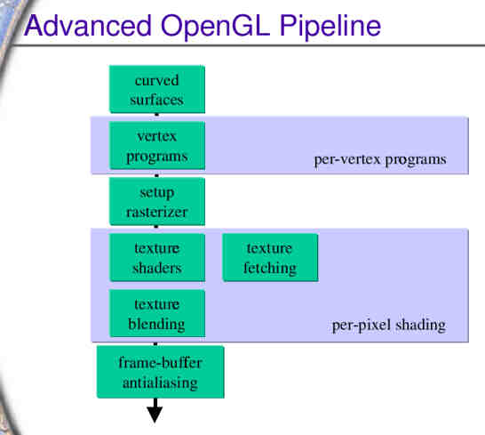 OpenGL Pipeline