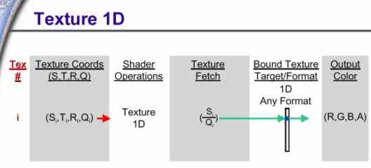 Texturekoordinaten 1D