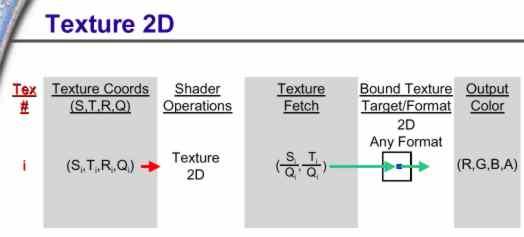 Texturekoordinaten 2D